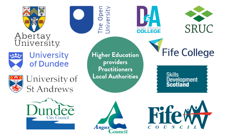 Infographic listing LIFT OFF Partners. Higher Education providers: Abertay University, Dundee & Angus College, Fife College, SRUC, The Open University, University of Dundee & University of St. Andrews. Local Authority: Angus Council, Dundee City Council & Fife Council. Practitioners: Skills Development Scotland